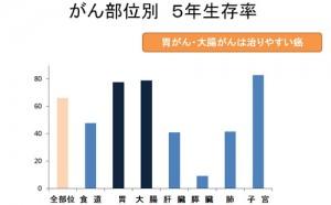 【図-5】がん部位別5年生存率