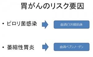【図-7】胃がんのリスク要因
