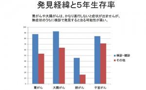 【図-6】発見経緯と5年生存率