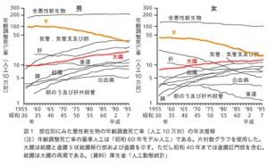 【図-1】部位別にみた癌死亡率の年次推移