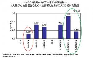 【図-10】厚労省のデータ