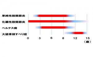 【図-1】小児股関節疾患の好発年齢